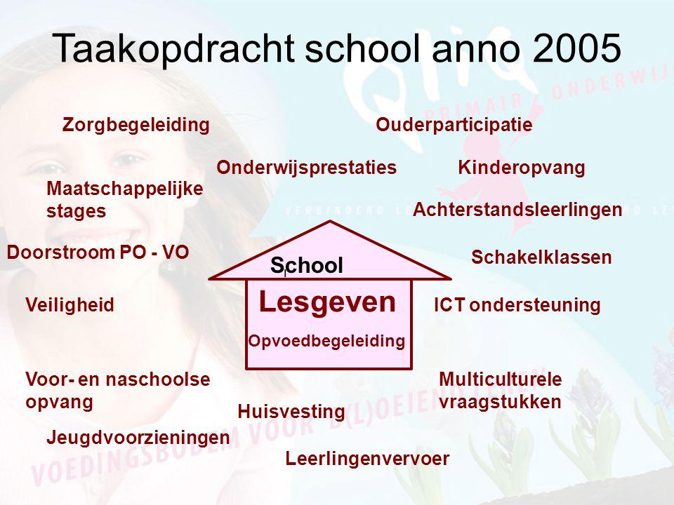 Taakopdracht school anno 2005 School l Lesgeven Opvoedbegeleiding Jeugdvoorzieningen Multiculturele vraagstukken Voor- en naschoolse opvang Achterstan