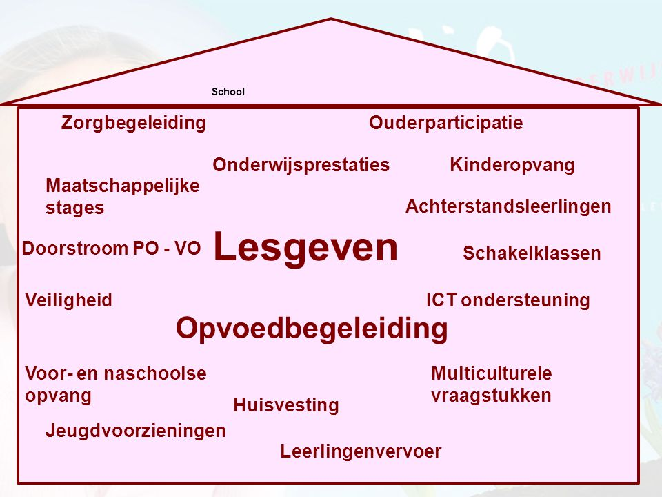 Politiek Actualiteit Waan van de Dag Ouders Referentiepunt Reisdoel: De Toekomst.