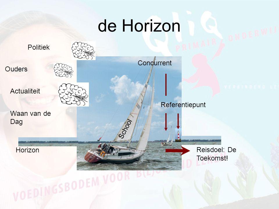 Politiek Actualiteit Waan van de Dag Ouders Referentiepunt Reisdoel: De Toekomst! Horizon de Horizon School Concurrent
