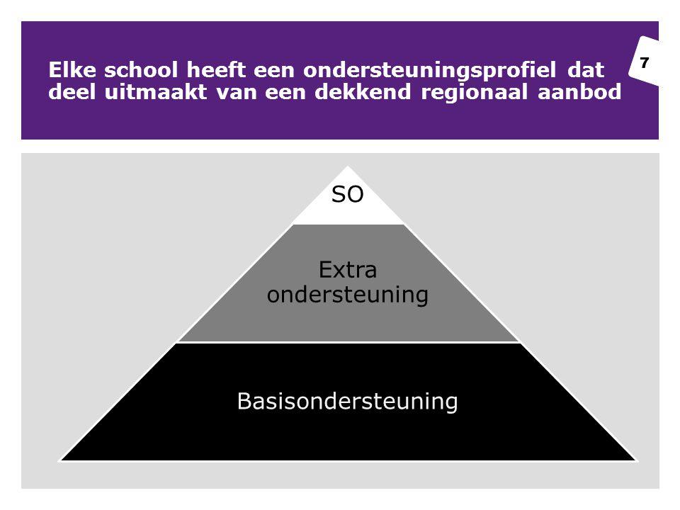 7 Elke school heeft een ondersteuningsprofiel dat deel uitmaakt van een dekkend regionaal aanbod 7 SO Extra ondersteuning Basisondersteuning