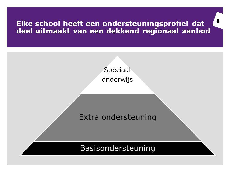 8 Elke school heeft een ondersteuningsprofiel dat deel uitmaakt van een dekkend regionaal aanbod 8 Speciaal onderwijs Extra ondersteuning Basisondersteuning