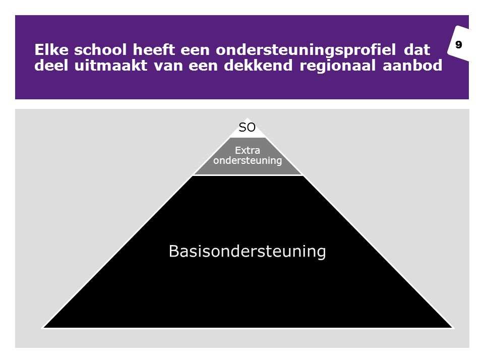 9 Elke school heeft een ondersteuningsprofiel dat deel uitmaakt van een dekkend regionaal aanbod 9 SO Extra ondersteuning Basisondersteuning