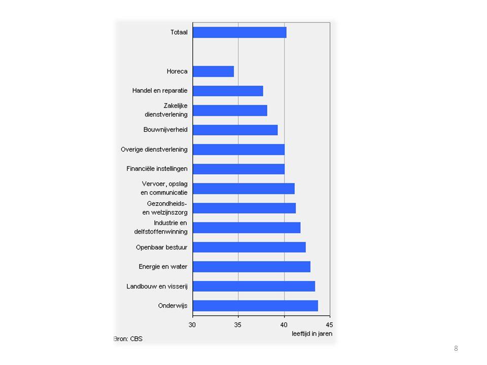 HR3P potentie produktie portfolio Maak een vlootschouw van uw medewerkers 9