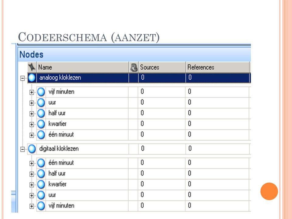C ODEERSCHEMA ( AANZET )