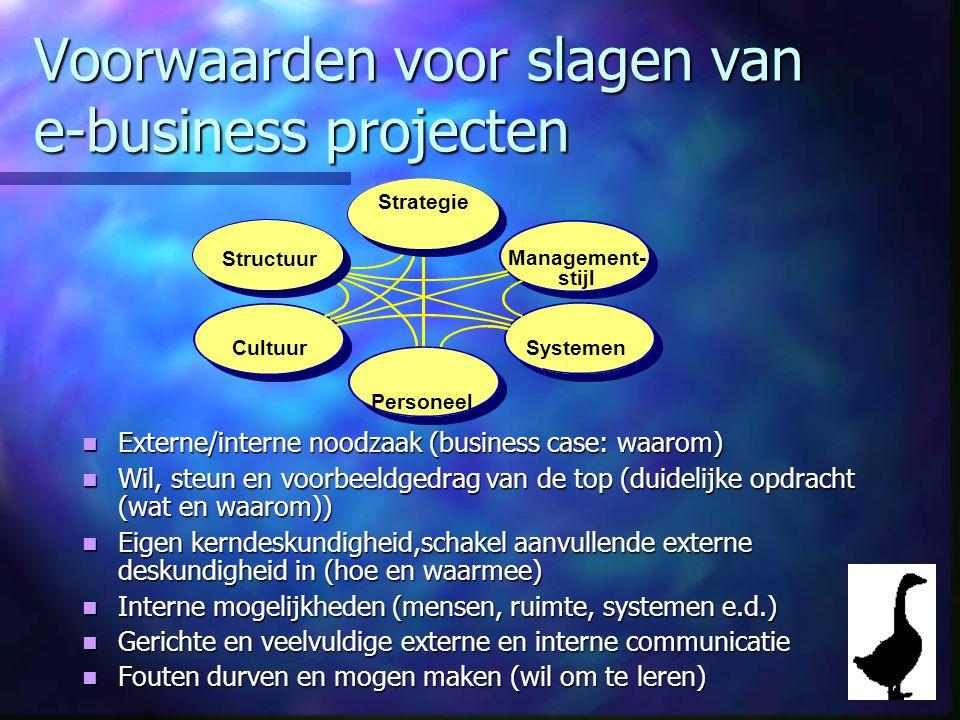 Voorwaarden voor slagen van e-business projecten Externe/interne noodzaak (business case: waarom) Externe/interne noodzaak (business case: waarom) Wil, steun en voorbeeldgedrag van de top (duidelijke opdracht (wat en waarom)) Wil, steun en voorbeeldgedrag van de top (duidelijke opdracht (wat en waarom)) Eigen kerndeskundigheid,schakel aanvullende externe deskundigheid in (hoe en waarmee) Eigen kerndeskundigheid,schakel aanvullende externe deskundigheid in (hoe en waarmee) Interne mogelijkheden (mensen, ruimte, systemen e.d.) Interne mogelijkheden (mensen, ruimte, systemen e.d.) Gerichte en veelvuldige externe en interne communicatie Gerichte en veelvuldige externe en interne communicatie Fouten durven en mogen maken (wil om te leren) Fouten durven en mogen maken (wil om te leren) Management- stijl CultuurSystemen Strategie Personeel Structuur