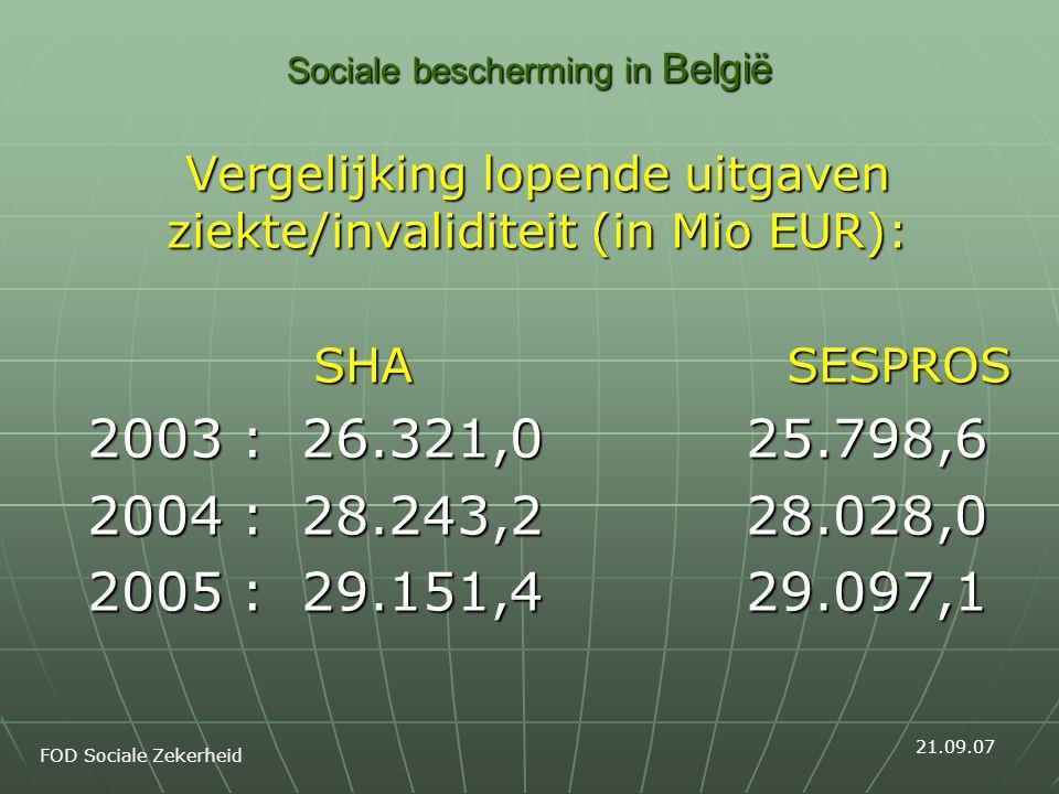 Sociale bescherming in België Vergelijking lopende uitgaven ziekte/invaliditeit (in Mio EUR): SHA SESPROS SHA SESPROS 2003 : 26.321,0 25.798,6 2004 : 28.243,2 28.028,0 2005 : 29.151,4 29.097,1 FOD Sociale Zekerheid 21.09.07