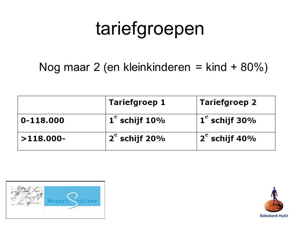 Nog maar 2 (en kleinkinderen = kind + 80%) Tariefgroep 1Tariefgroep 2 0-118.0001 e schijf 10%1 e schijf 30% >118.000-2 e schijf 20%2 e schijf 40% tariefgroepen