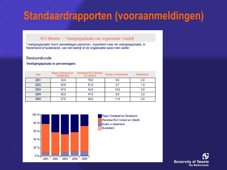 Standaardrapporten (vooraanmeldingen)