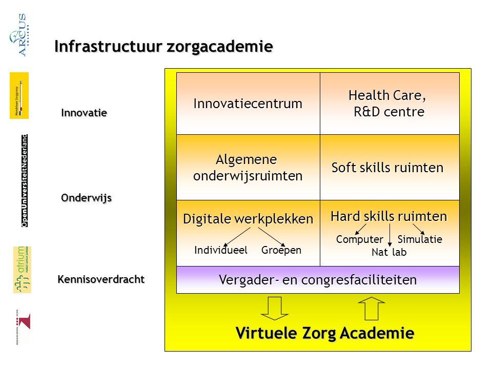 Infrastructuur zorgacademie Innovatiecentrum Health Care, R&D centre Algemeneonderwijsruimten Soft skills ruimten Digitale werkplekken Individueel Gro