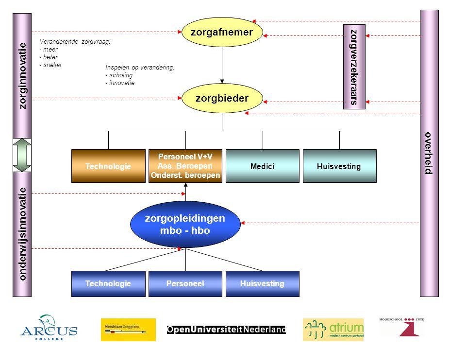 Ambitie ZAP Opleiding en scholing op maatOpleiding en scholing op maat Zorginnovatie versnellenZorginnovatie versnellen Interactie bewerkstelligen tussen zorginnovatie en onderwijsinnovatieInteractie bewerkstelligen tussen zorginnovatie en onderwijsinnovatie