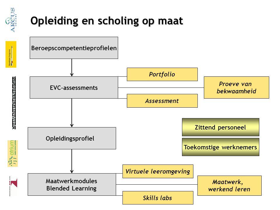 Opleiding en scholing op maat Beroepscompetentieprofielen EVC-assessments Opleidingsprofiel Maatwerkmodules Blended Learning Portfolio Assessment Proe