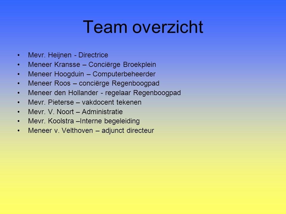 Team overzicht Mevr. Heijnen - Directrice Meneer Kransse – Conciërge Broekplein Meneer Hoogduin – Computerbeheerder Meneer Roos – conciërge Regenboogp
