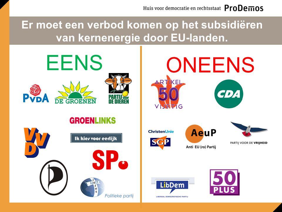 Er moet een verbod komen op het subsidiëren van kernenergie door EU-landen. EENS ONEENS