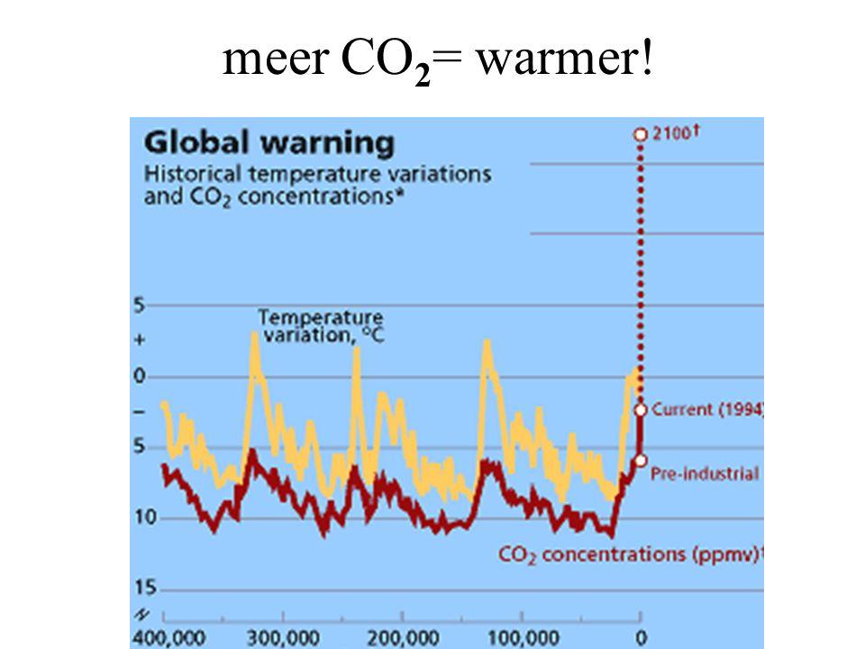 meer CO 2 = warmer!