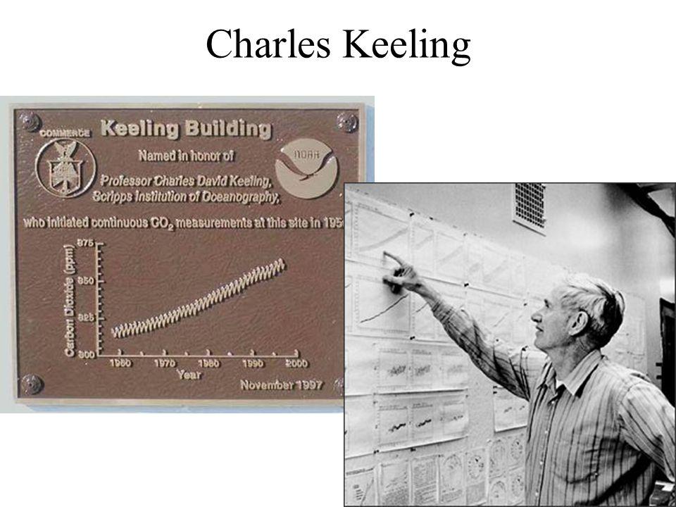 Charles Keeling