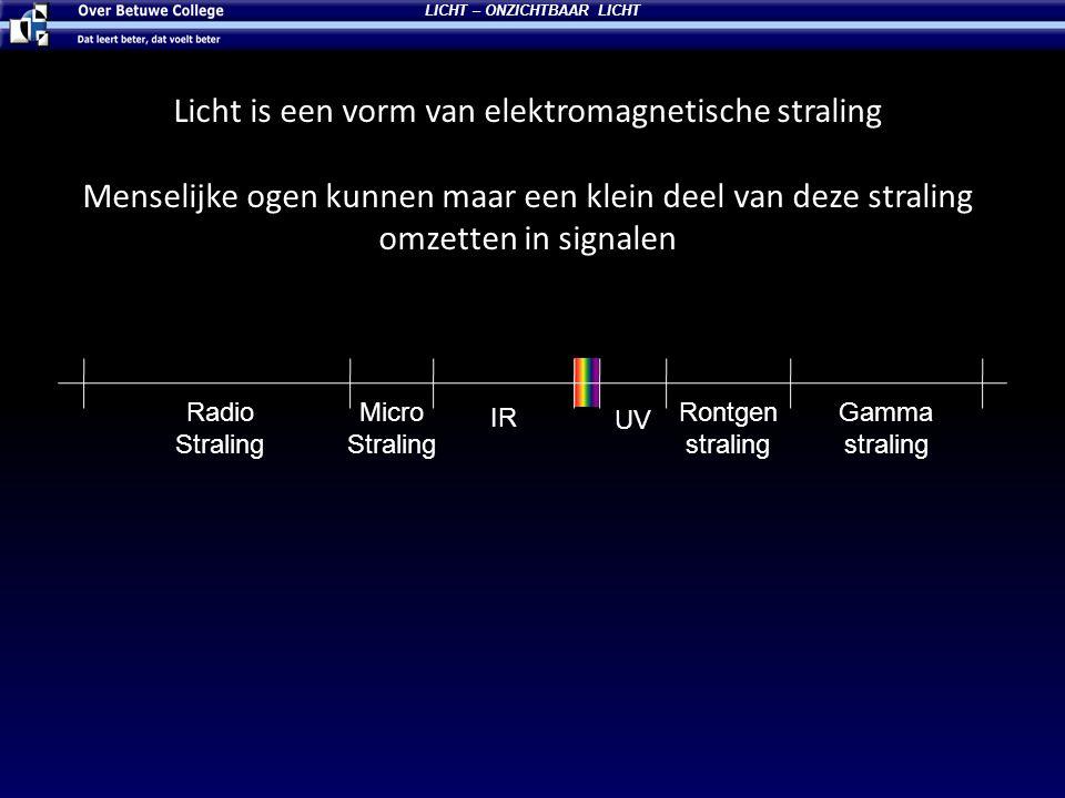 Licht is een vorm van elektromagnetische straling Menselijke ogen kunnen maar een klein deel van deze straling omzetten in signalen LICHT – ONZICHTBAAR LICHT Gamma straling Rontgen straling UV IR Micro Straling Radio Straling