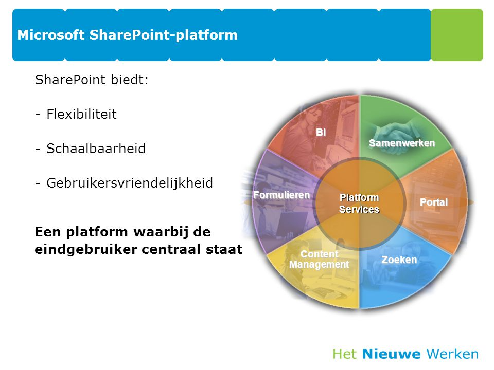 Microsoft SharePoint-platform SharePoint biedt: -Flexibiliteit -Schaalbaarheid -Gebruikersvriendelijkheid BI Samenwerken Zoeken Portal Formulieren PlatformServices ContentManagement Een platform waarbij de eindgebruiker centraal staat