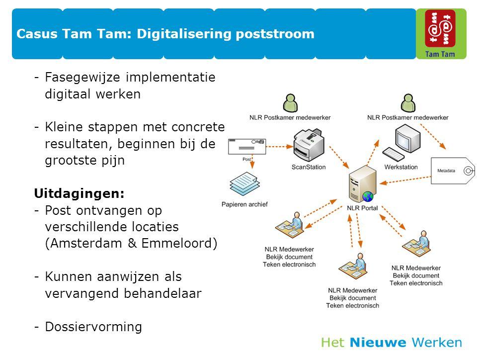 Casus Tam Tam: Digitalisering poststroom -Fasegewijze implementatie digitaal werken -Kleine stappen met concrete resultaten, beginnen bij de grootste pijn Uitdagingen: -Post ontvangen op verschillende locaties (Amsterdam & Emmeloord) -Kunnen aanwijzen als vervangend behandelaar -Dossiervorming