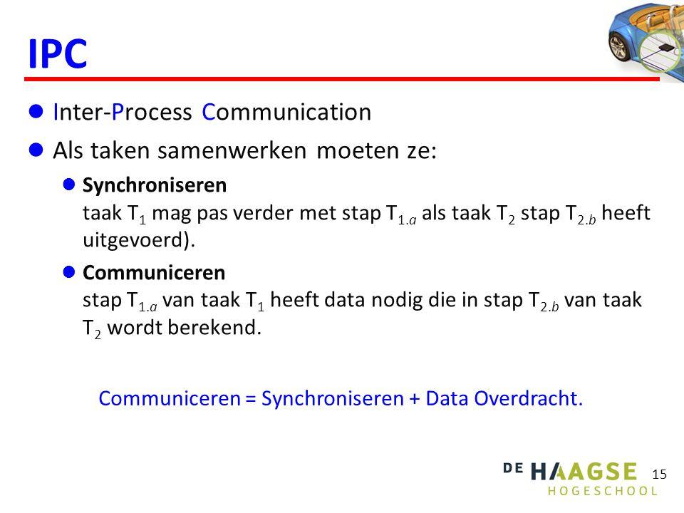 IPC Inter-Process Communication Als taken samenwerken moeten ze: Synchroniseren taak T 1 mag pas verder met stap T 1.a als taak T 2 stap T 2.b heeft uitgevoerd).