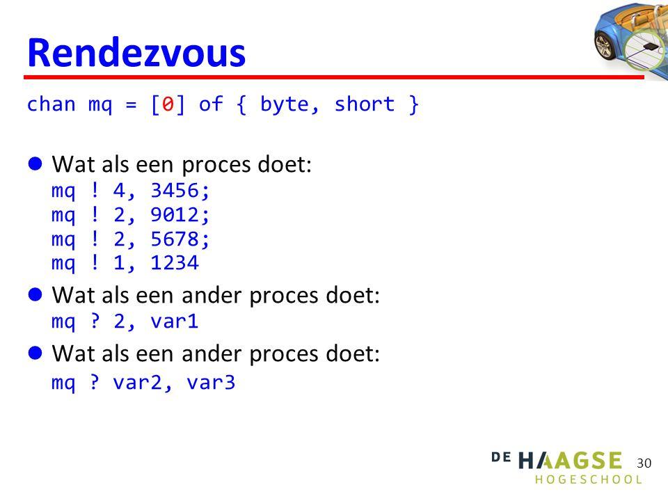 30 Rendezvous chan mq = [0] of { byte, short } Wat als een proces doet: mq .