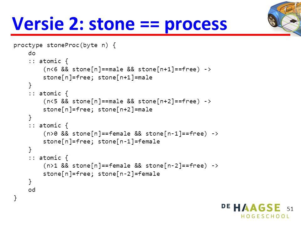 51 Versie 2: stone == process proctype stoneProc(byte n) { do :: atomic { (n stone[n]=free; stone[n+1]=male } :: atomic { (n stone[n]=free; stone[n+2]=male } :: atomic { (n>0 && stone[n]==female && stone[n-1]==free) -> stone[n]=free; stone[n-1]=female } :: atomic { (n>1 && stone[n]==female && stone[n-2]==free) -> stone[n]=free; stone[n-2]=female } od }