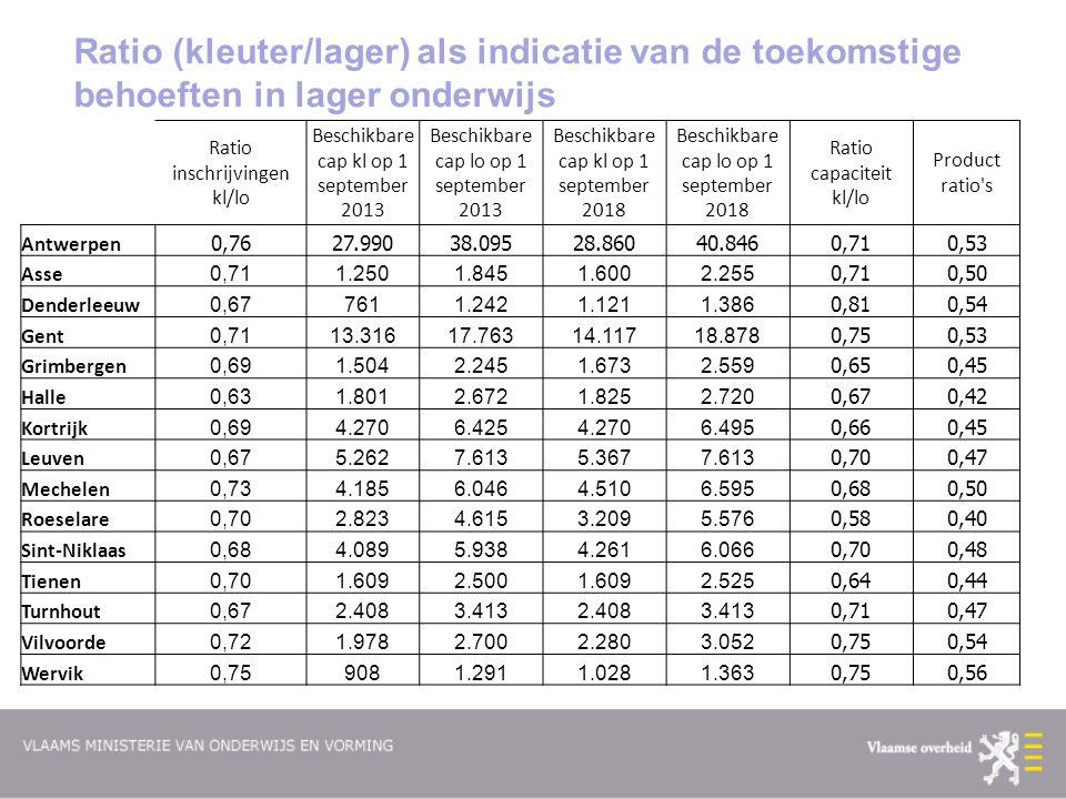 Ratio (kleuter/lager) als indicatie van de toekomstige behoeften in lager onderwijs Ratio inschrijvingen kl/lo Beschikbare cap kl op 1 september 2013 Beschikbare cap lo op 1 september 2013 Beschikbare cap kl op 1 september 2018 Beschikbare cap lo op 1 september 2018 Ratio capaciteit kl/lo Product ratio s Antwerpen 0,7627.99038.09528.86040.8460,710,53 Asse 0,711.2501.8451.6002.255 0,710,50 Denderleeuw 0,677611.2421.1211.386 0,810,54 Gent 0,7113.31617.76314.11718.878 0,750,53 Grimbergen 0,691.5042.2451.6732.559 0,650,45 Halle 0,631.8012.6721.8252.720 0,670,42 Kortrijk 0,694.2706.4254.2706.495 0,660,45 Leuven 0,675.2627.6135.3677.613 0,700,47 Mechelen 0,734.1856.0464.5106.595 0,680,50 Roeselare 0,702.8234.6153.2095.576 0,580,40 Sint-Niklaas 0,684.0895.9384.2616.066 0,700,48 Tienen 0,701.6092.5001.6092.525 0,640,44 Turnhout 0,672.4083.4132.4083.413 0,710,47 Vilvoorde 0,721.9782.7002.2803.052 0,750,54 Wervik 0,759081.2911.0281.363 0,750,56