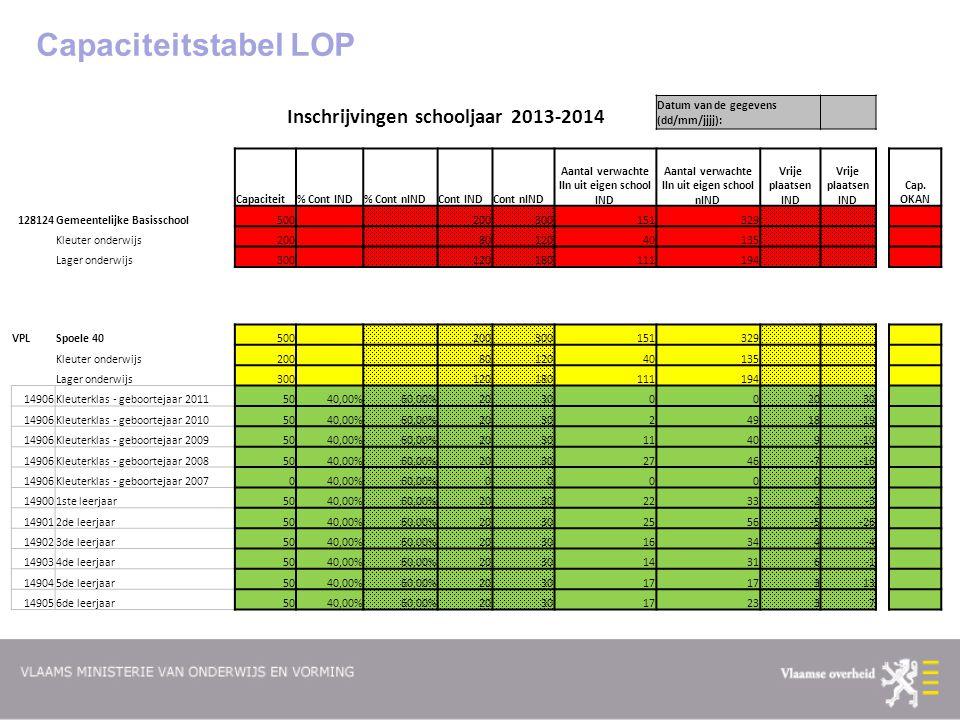 Capaciteitstabel LOP Inschrijvingen schooljaar 2013-2014 Datum van de gegevens (dd/mm/jjjj): Capaciteit% Cont IND% Cont nINDCont INDCont nIND Aantal v