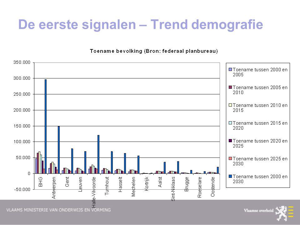 De eerste signalen – Trend demografie