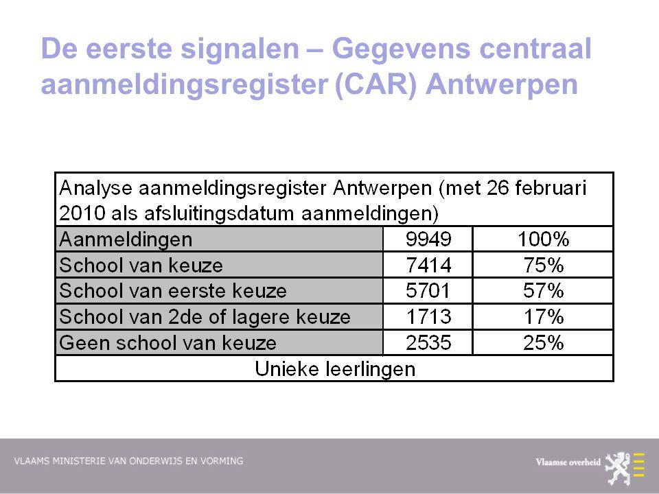 De eerste signalen – Gegevens centraal aanmeldingsregister (CAR) Antwerpen