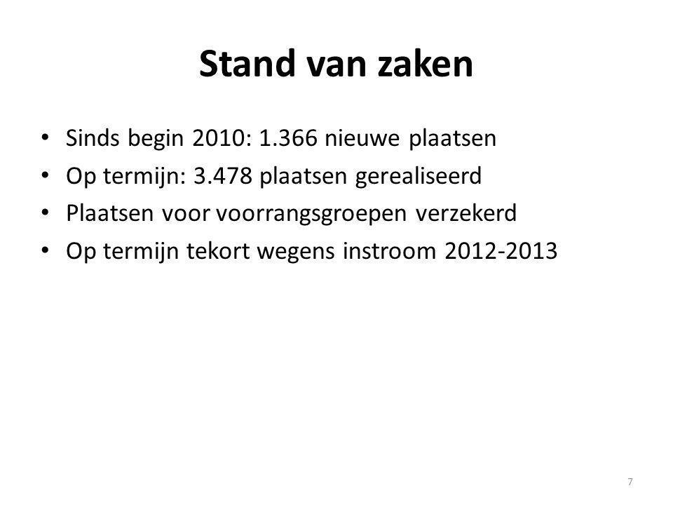Stand van zaken (2) Aanbod stijgt: VG voor grote uitdaging op budgettair vlak VGC doet haar werk: 1/5 de invullen en financiering verzekeren; Vlaams regeerakkoord spreekt echter over ten minste 30% van de Brusselse bevolking voor ondersteuning door het Vlaams beleid (300.000-norm) en de aanwending van ten minste 5% van de totale Vlaamse gemeenschapsuitgaven in en voor de hoofdstad bestemmen.