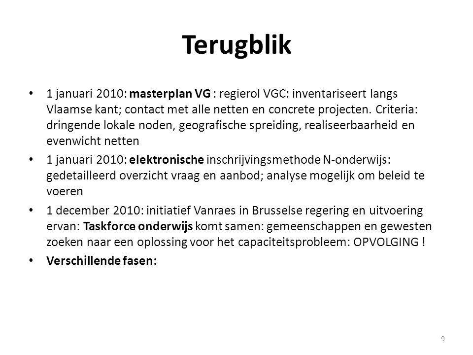 Fase 1 Oprichting VGC Urgentiefonds (UF) 35,4 miljoen euro van VGC om achterstand in infrastructuur weg te werken 10