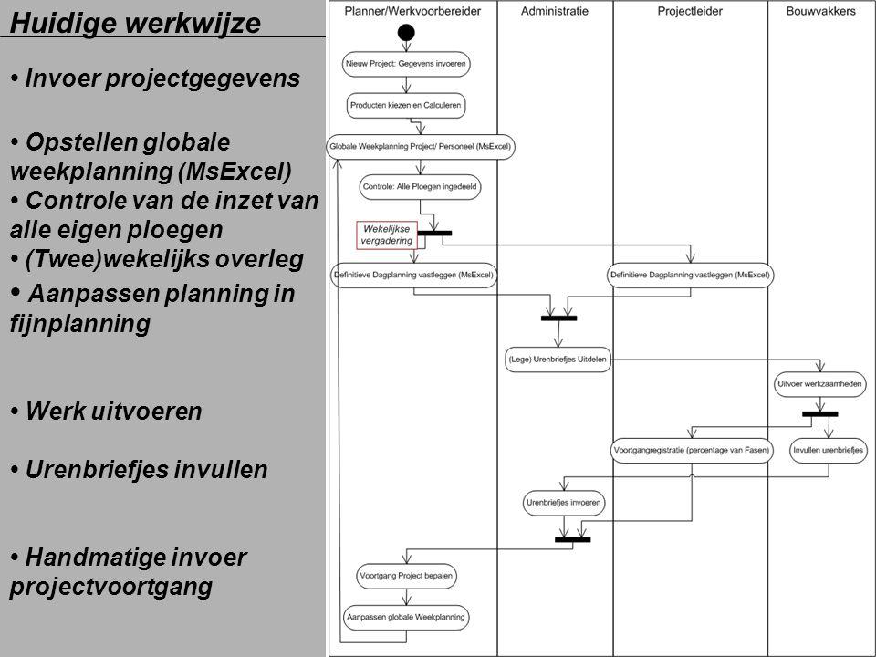 Huidige werkwijze Invoer projectgegevens Opstellen globale weekplanning (MsExcel) Controle van de inzet van alle eigen ploegen (Twee)wekelijks overleg