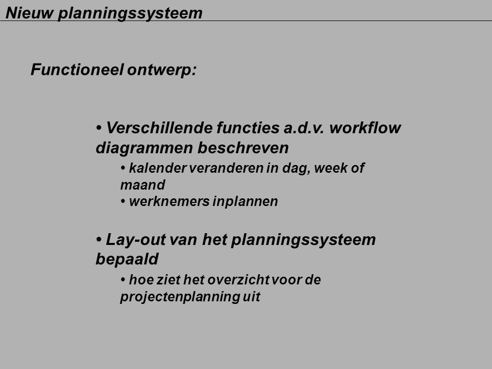 Nieuw planningssysteem Functioneel ontwerp: Verschillende functies a.d.v. workflow diagrammen beschreven kalender veranderen in dag, week of maand wer