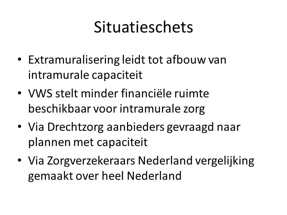 Situatieschets Extramuralisering leidt tot afbouw van intramurale capaciteit VWS stelt minder financiële ruimte beschikbaar voor intramurale zorg Via Drechtzorg aanbieders gevraagd naar plannen met capaciteit Via Zorgverzekeraars Nederland vergelijking gemaakt over heel Nederland