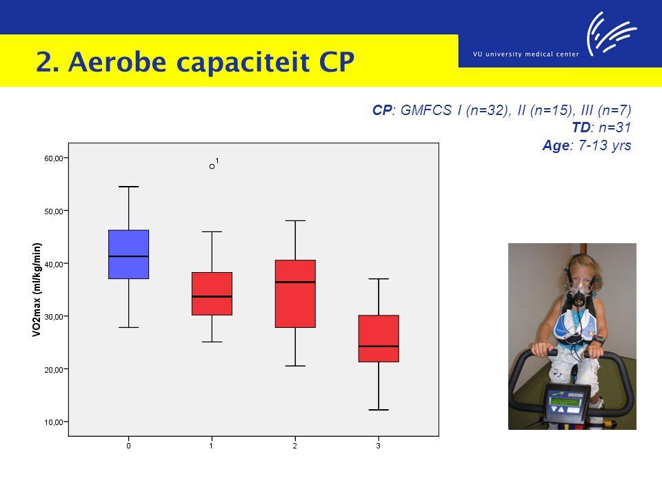 2. Aerobe capaciteit CP VO2max in CP: ≈ 80% of TD children CP: GMFCS I (n=32), II (n=15), III (n=7) TD: n=31 Age: 7-13 yrs