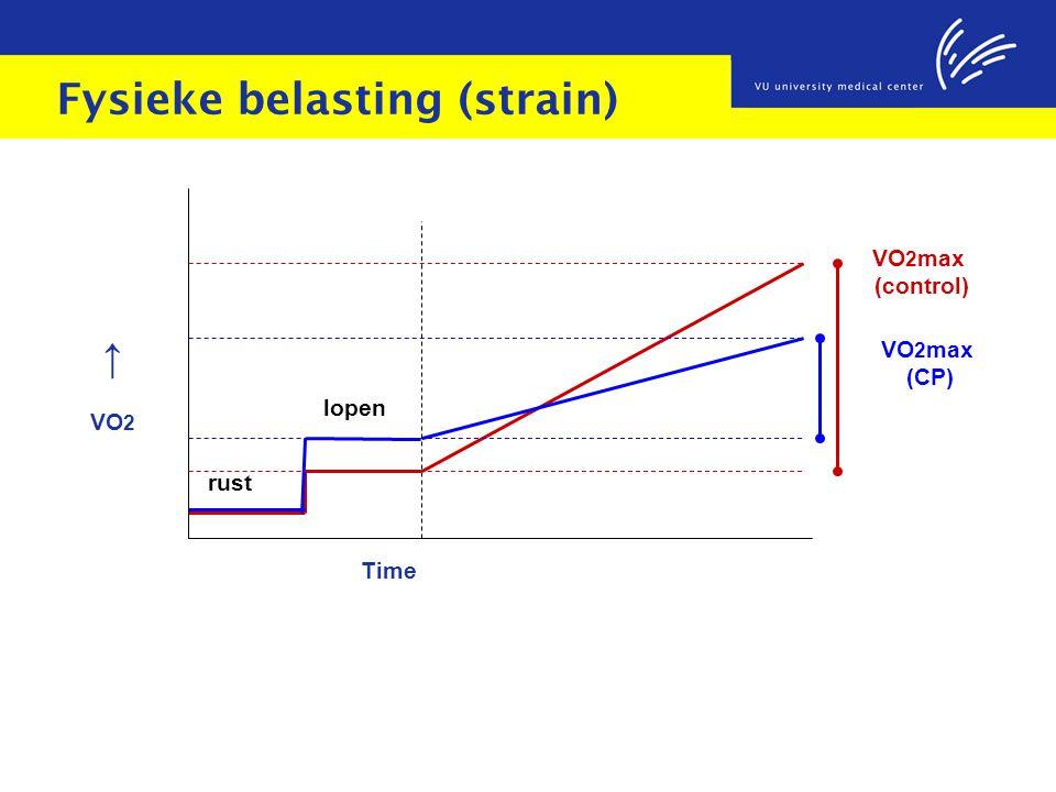 Fysieke belasting (strain) ↑ VO 2 Time VO 2 max (control) VO 2 max (CP) rust lopen