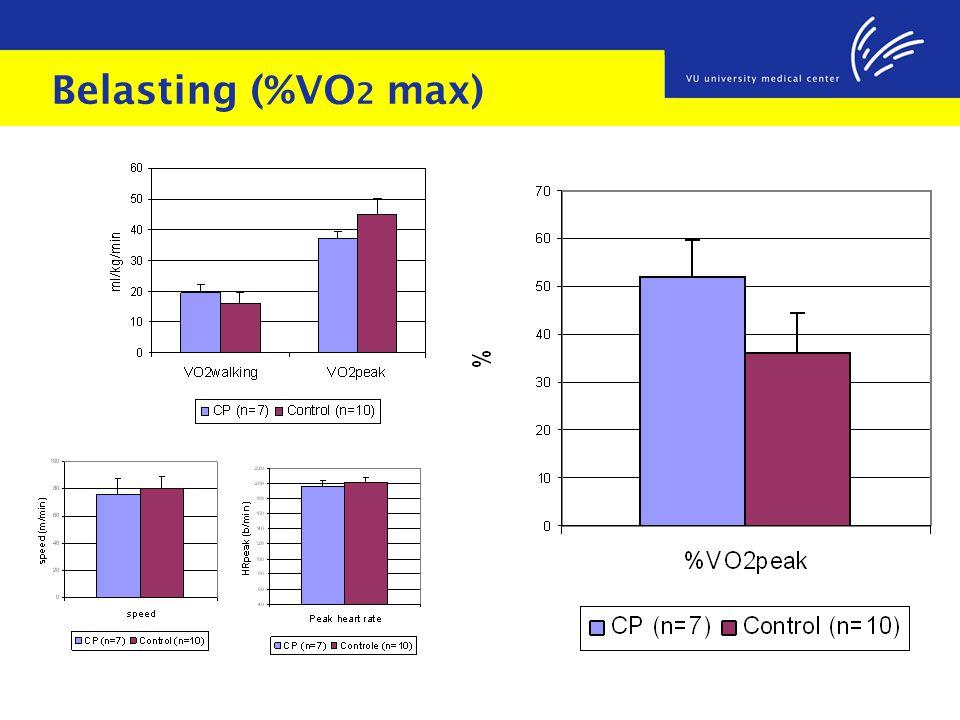 Belasting (%VO 2 max)