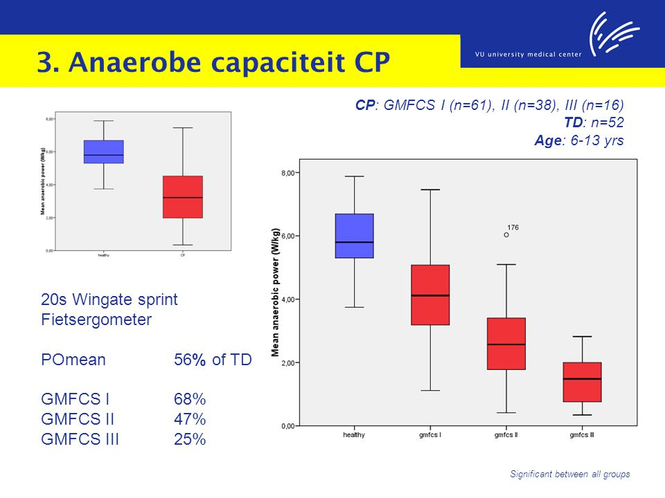 3. Anaerobe capaciteit CP 20s Wingate sprint Fietsergometer POmean 56% of TD GMFCS I68% GMFCS II47% GMFCS III25% Significant between all groups CP: GM