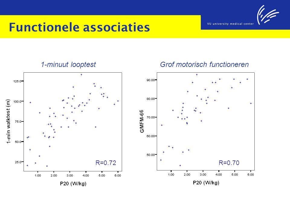 Functionele associaties R=0.72R=0.70 1-minuut looptestGrof motorisch functioneren