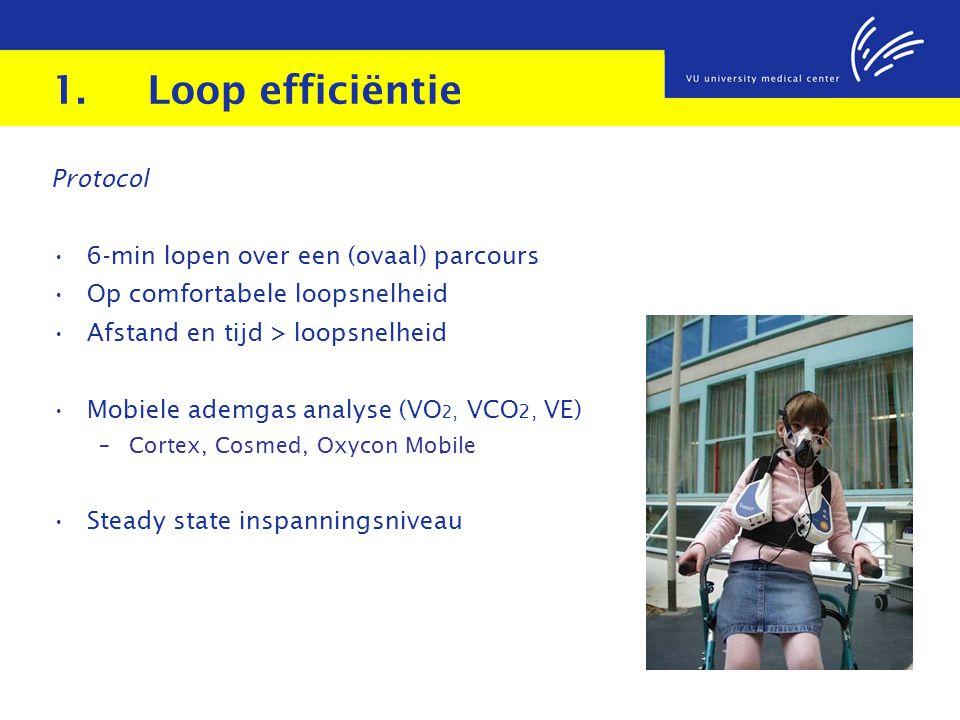 1.Loop efficiëntie Protocol 6-min lopen over een (ovaal) parcours Op comfortabele loopsnelheid Afstand en tijd > loopsnelheid Mobiele ademgas analyse (VO 2, VCO 2, VE) – Cortex, Cosmed, Oxycon Mobile Steady state inspanningsniveau