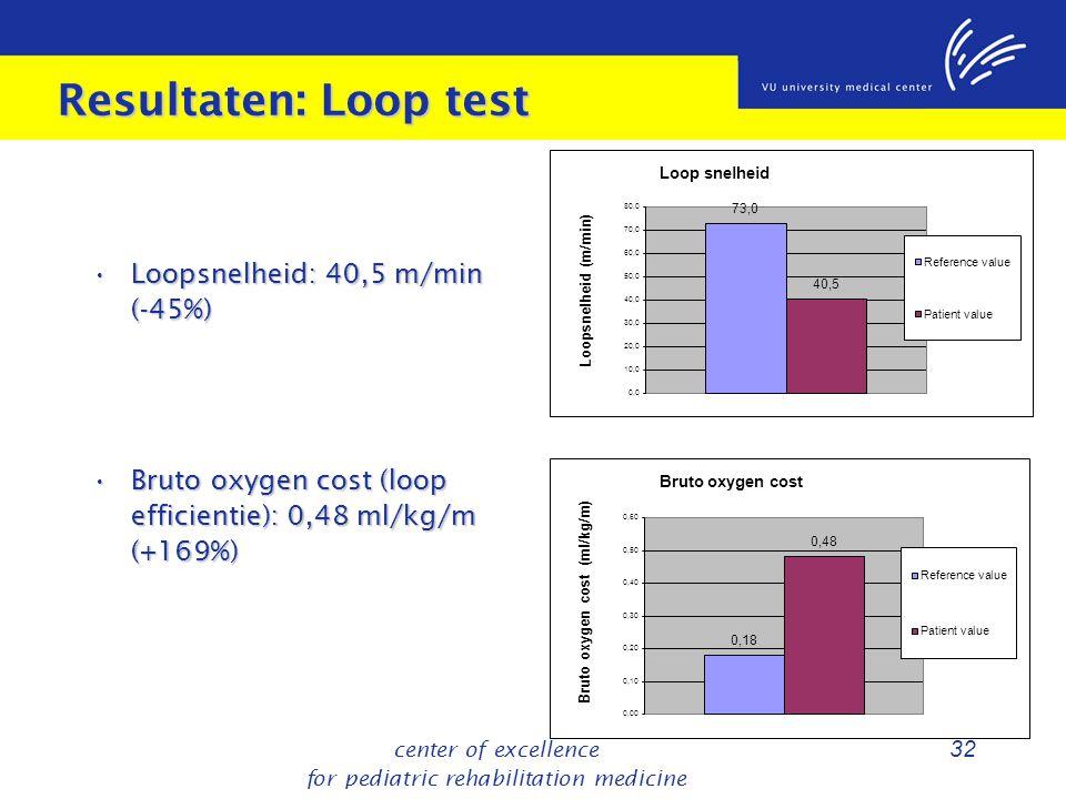 center of excellence for pediatric rehabilitation medicine 32 Resultaten: Loop test Loopsnelheid: 40,5 m/min (-45%) Loopsnelheid: 40,5 m/min (-45%) Bruto oxygen cost (loop efficientie): 0,48 ml/kg/m (+169%) Bruto oxygen cost (loop efficientie): 0,48 ml/kg/m (+169%)