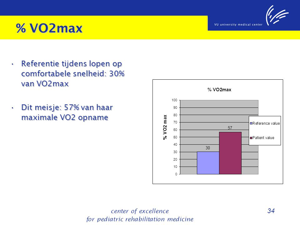 center of excellence for pediatric rehabilitation medicine 34 % VO2max Referentie tijdens lopen op comfortabele snelheid: 30% van VO2max Referentie ti