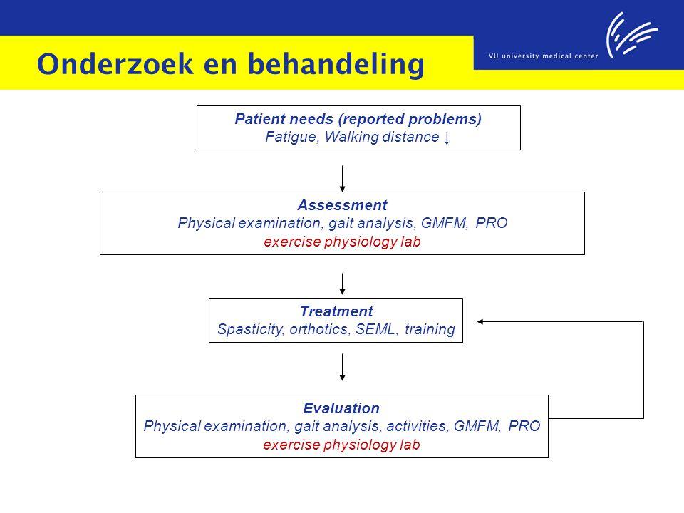 Onderzoek en behandeling Patient needs (reported problems) Fatigue, Walking distance ↓ Treatment Spasticity, orthotics, SEML, training Assessment Phys