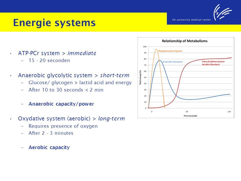 Energie systems ATP-PCr system > immediate – 15 - 20 seconden Anaerobic glycolytic system > short-term – Glucose/ glycogen > lactid acid and energy – After 10 to 30 seconds < 2 min – Anaerobic capacity/power Oxydative system (aerobic) > long-term – Requires presence of oxygen – After 2 - 3 minutes – Aerobic capacity