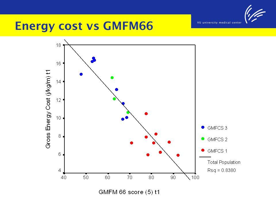 Energy cost vs GMFM66