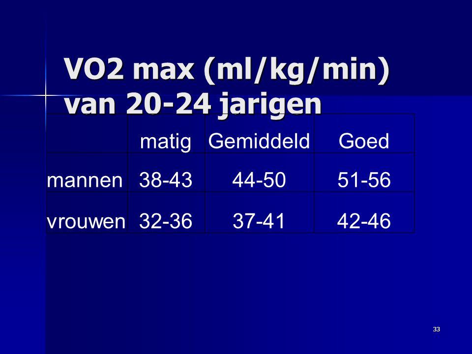 VO2 max (ml/kg/min) van 20-24 jarigen 33 matigGemiddeldGoed mannen38-4344-5051-56 vrouwen32-3637-4142-46