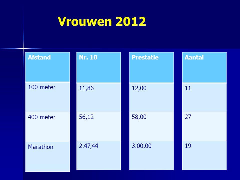 Afstand 100 meter 400 meter Marathon Nr. 10 11,86 56,12 2.47,44 Prestatie 12,00 58,00 3.00,00 Aantal 11 27 19 Vrouwen 2012