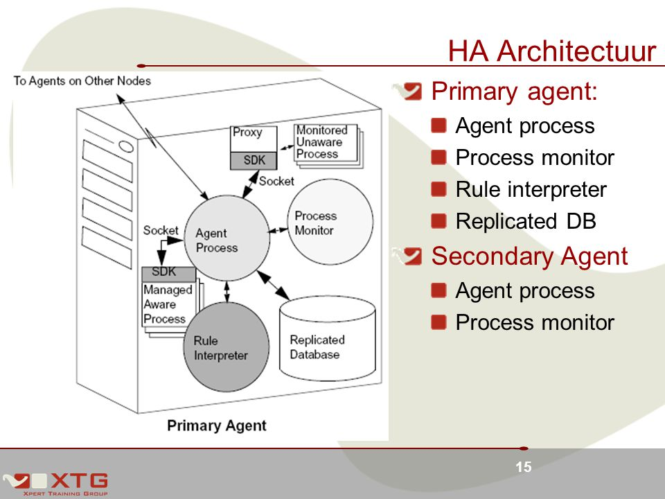15 HA Architectuur Primary agent: Agent process Process monitor Rule interpreter Replicated DB Secondary Agent Agent process Process monitor