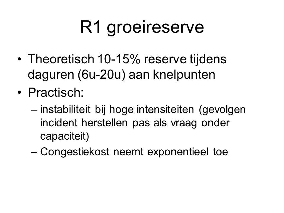 R1 groeireserve Theoretisch 10-15% reserve tijdens daguren (6u-20u) aan knelpunten Practisch: –instabiliteit bij hoge intensiteiten (gevolgen incident herstellen pas als vraag onder capaciteit) –Congestiekost neemt exponentieel toe