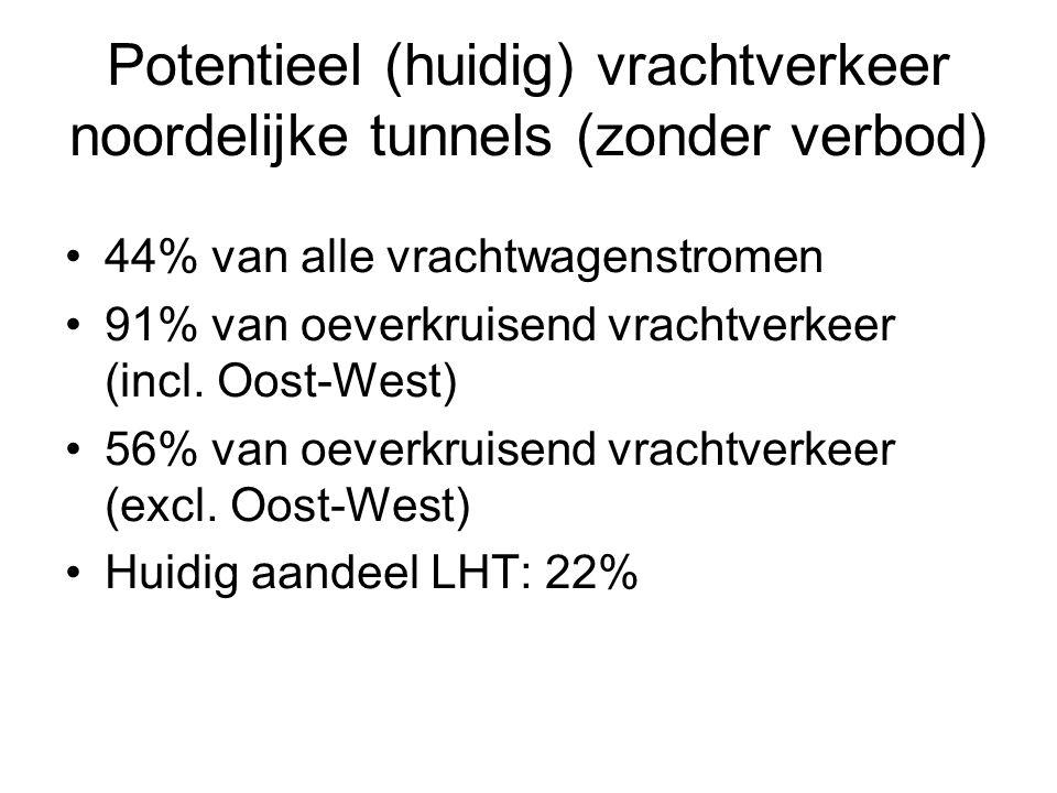 Potentieel (huidig) vrachtverkeer noordelijke tunnels (zonder verbod) 44% van alle vrachtwagenstromen 91% van oeverkruisend vrachtverkeer (incl.